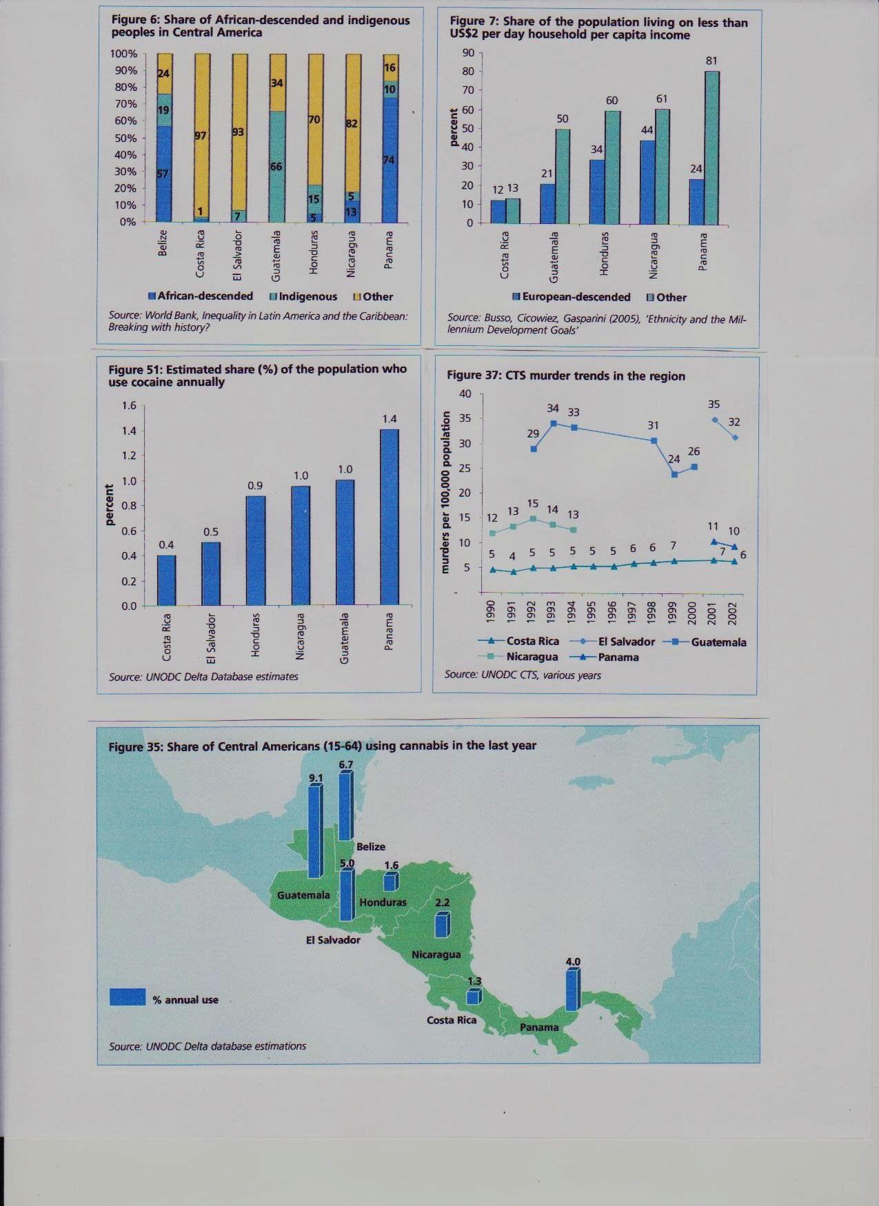 crime stats central America