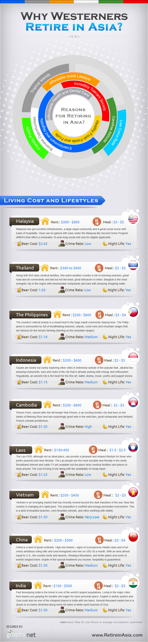 Asia infographic